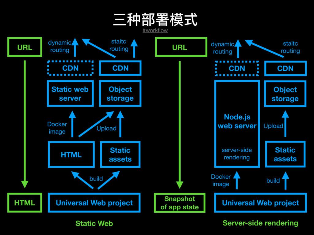三种部署模式 Static web server CDN Object storage HTM...