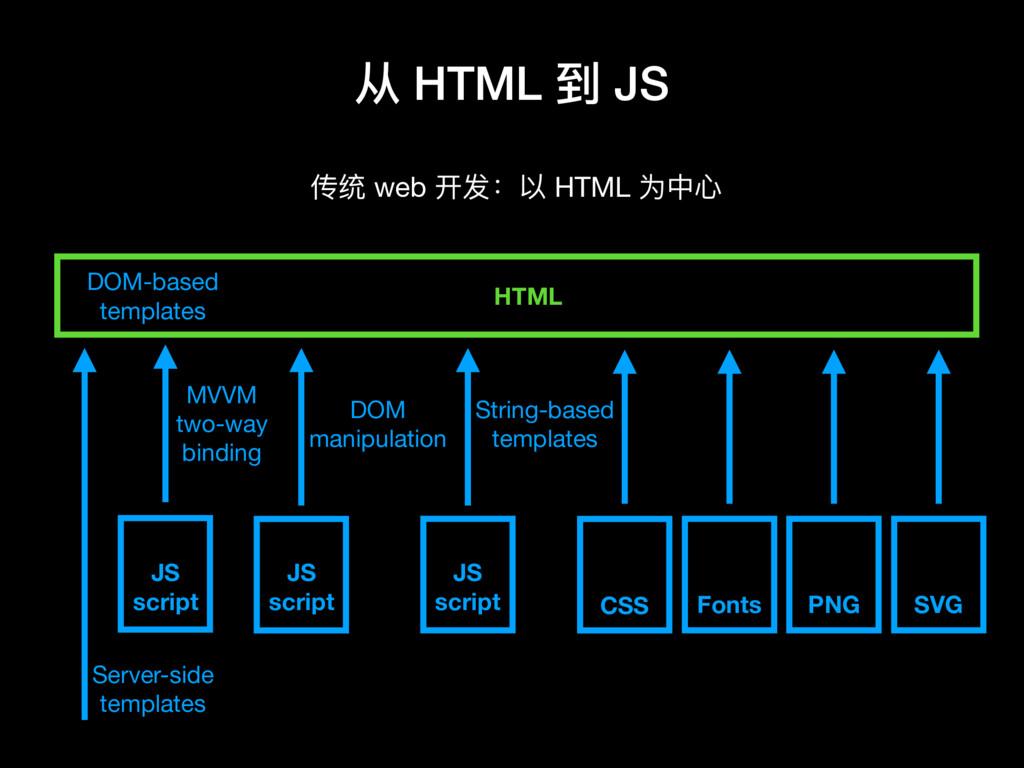 从 HTML 到 JS 传统 web 开发:以 HTML 为中⼼心 HTML MVVM two...