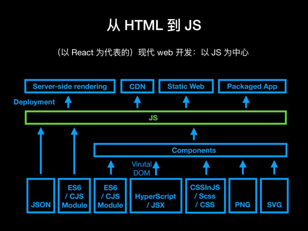 从 HTML 到 JS JS HyperScript / JSX CSSInJS / Scss...