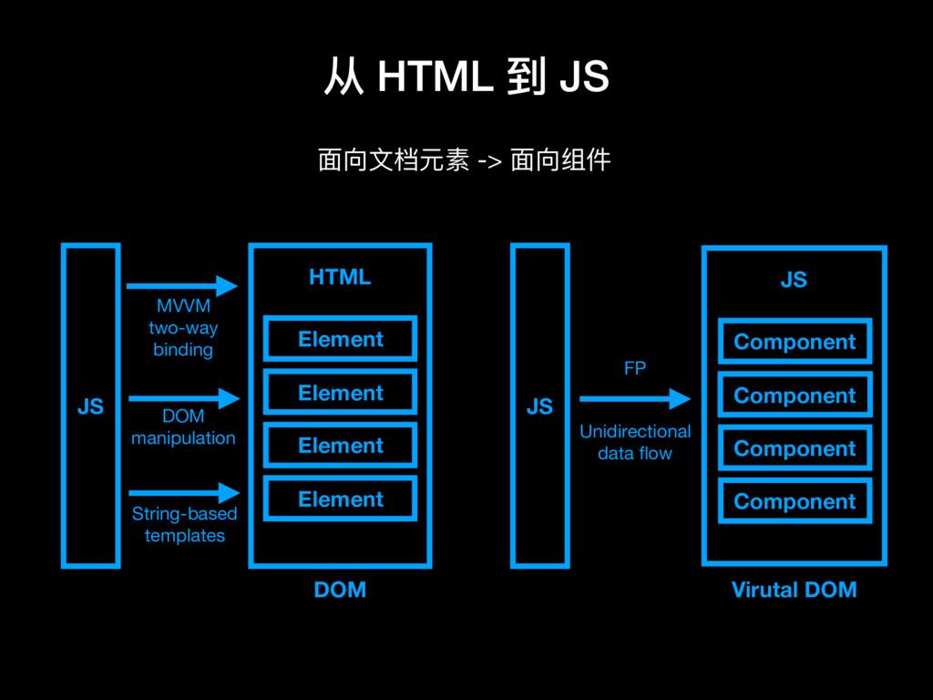 从 HTML 到 JS ⾯面向⽂文档元素 -> ⾯面向组件 HTML Element Elem...
