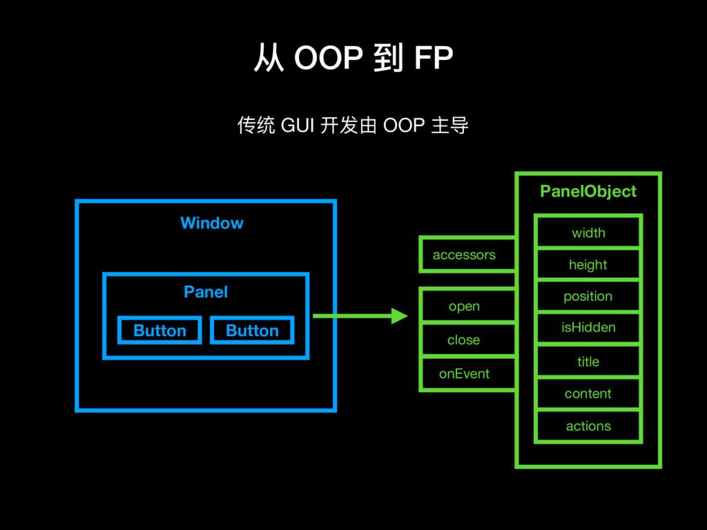 从 OOP 到 FP 传统 GUI 开发由 OOP 主导 PanelObject positi...