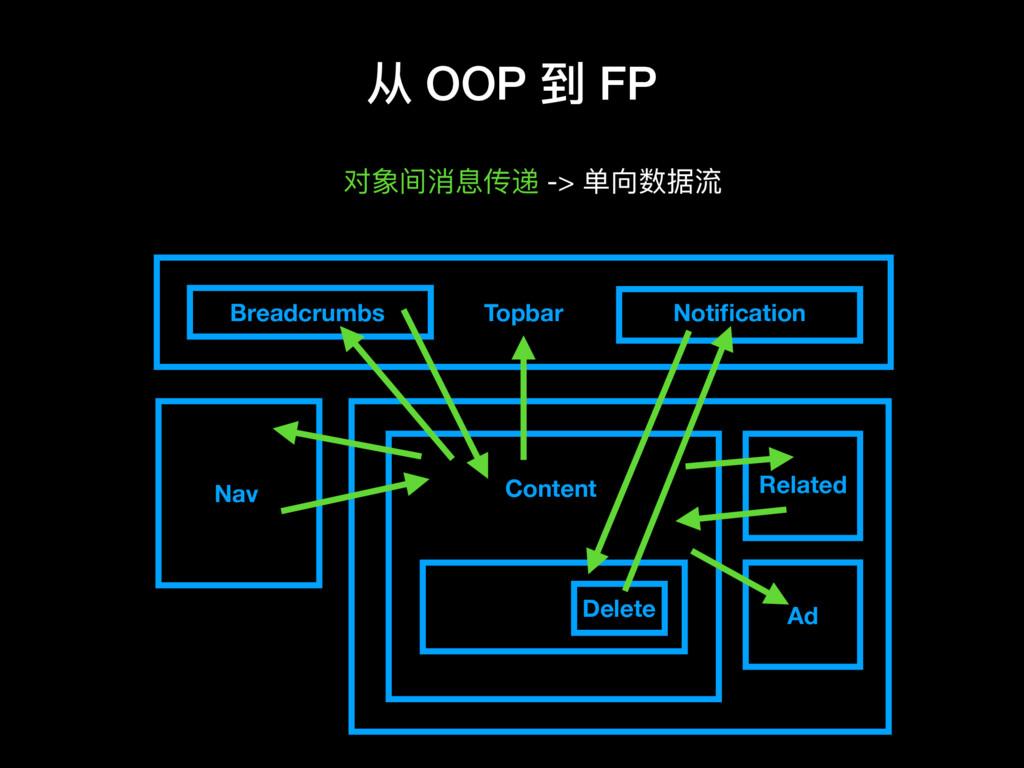 从 OOP 到 FP 对象间消息传递 -> 单向数据流 Topbar Nav Breadcru...