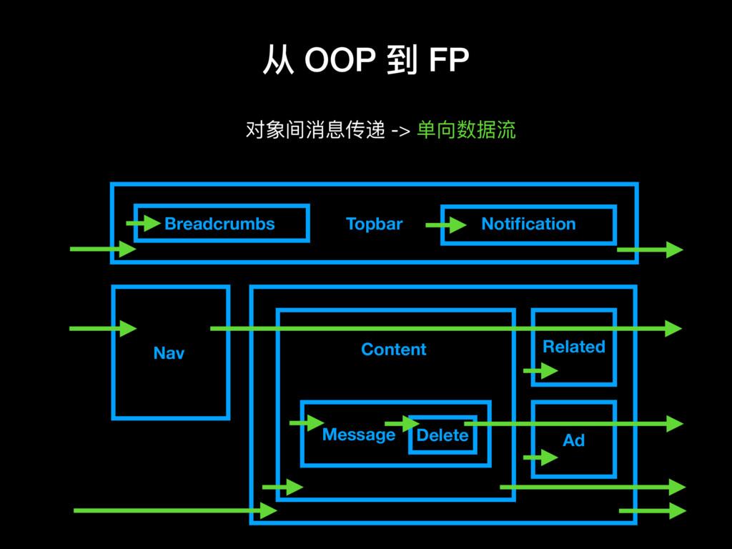 从 OOP 到 FP 对象间消息传递 -> 单向数据流 Topbar Nav Content ...