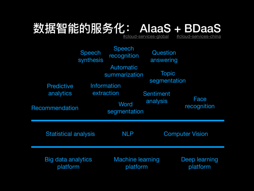 数据智能的服务化: AIaaS + BDaaS Big data analytics   pl...
