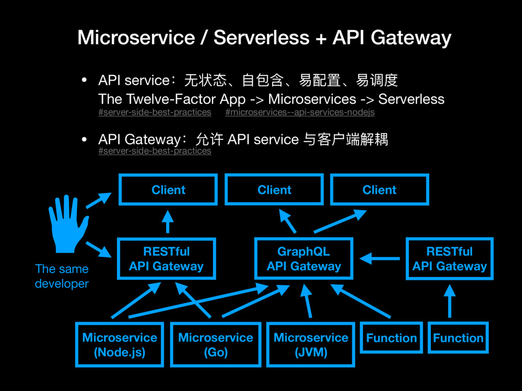 Microservice / Serverless + API Gateway • API s...