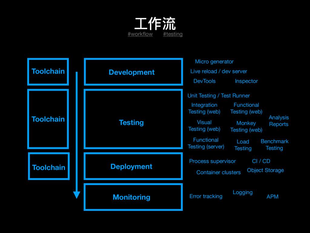 ⼯工作流 #workflow Development Testing Deployment Mo...