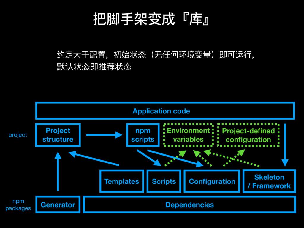 Generator Skeleton / Framework Configuration Scr...