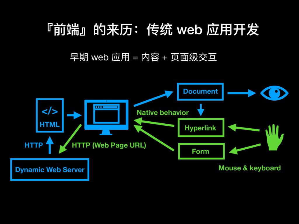 早期 web 应⽤用 = 内容 + ⻚页⾯面级交互 『前端』的来历:传统 web 应⽤用开发 ...