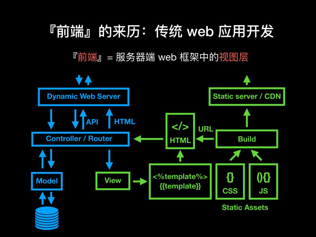 『前端』的来历:传统 web 应⽤用开发 Model Controller / Router ...