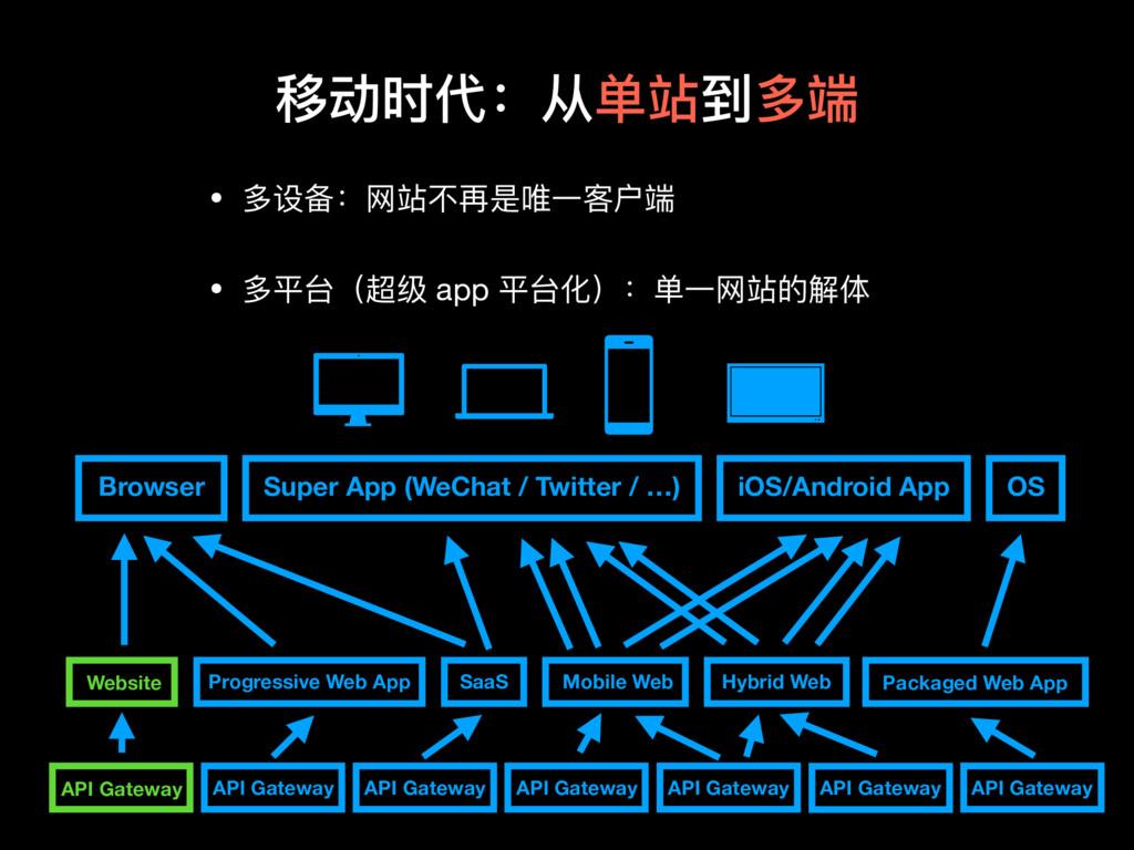 移动时代:从单站到多端 Browser Super App (WeChat / Twitter...