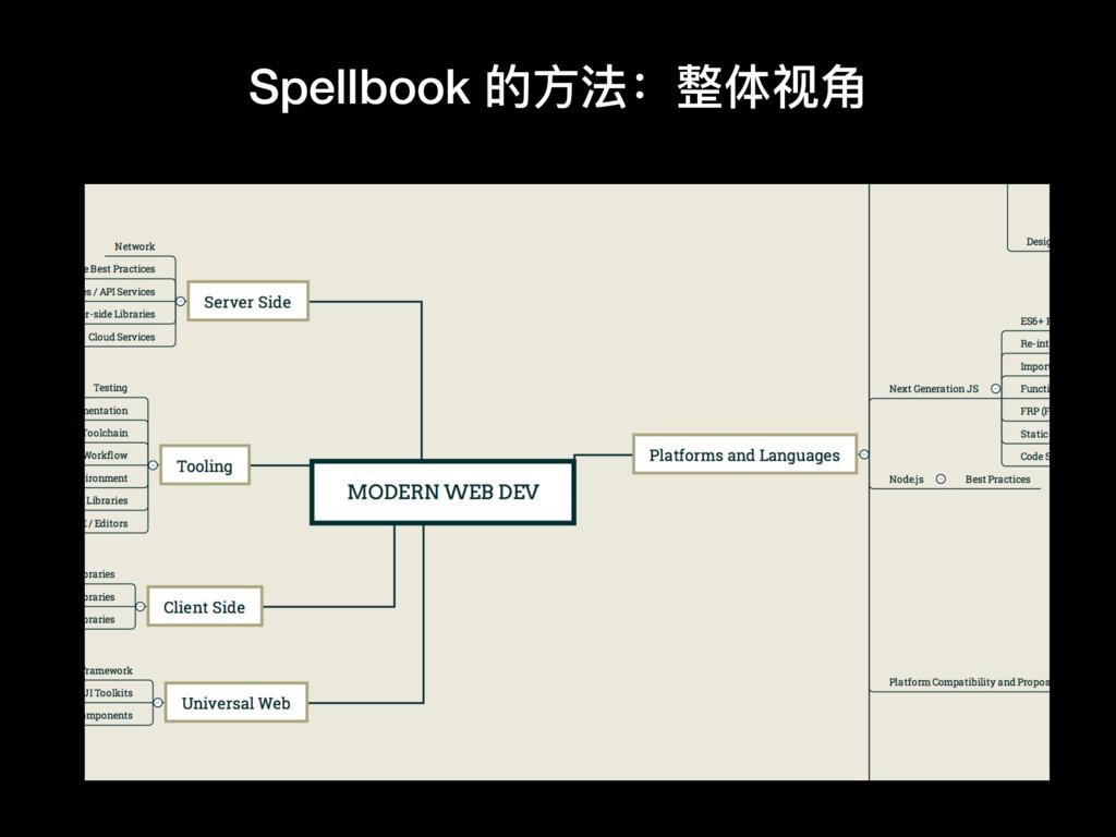 Spellbook 的⽅方法:整体视⻆角