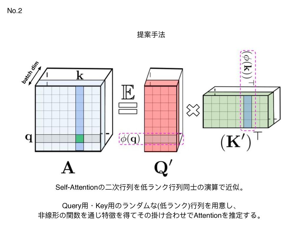 No.2 提案⼿法 Self-Attentionの⼆次⾏列を低ランク⾏列同⼠の演算で近似。 Q...