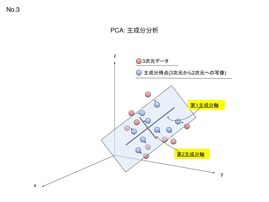 PCA: 主成分分析 No.3