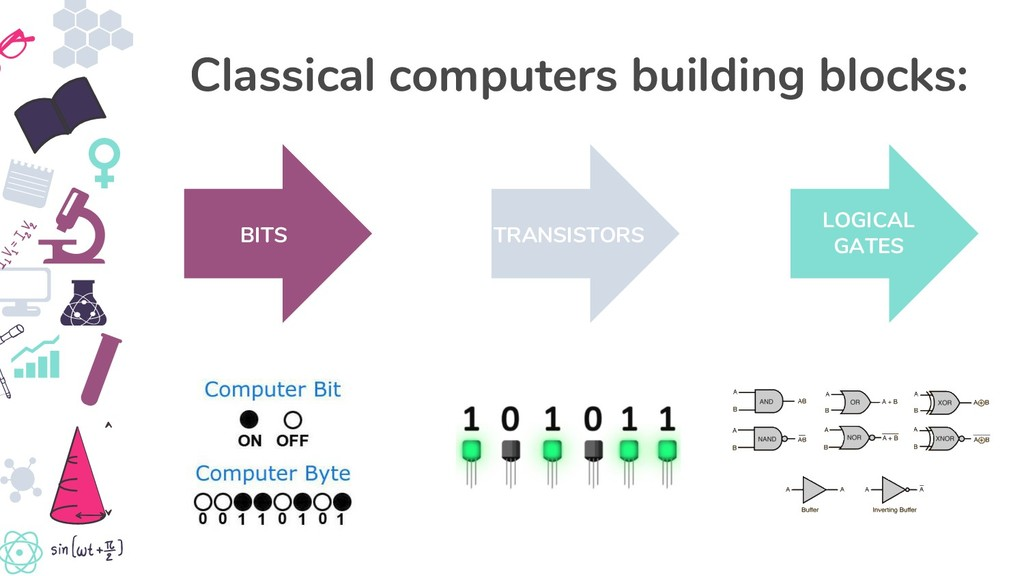 LOGICAL GATES Classical computers building bloc...