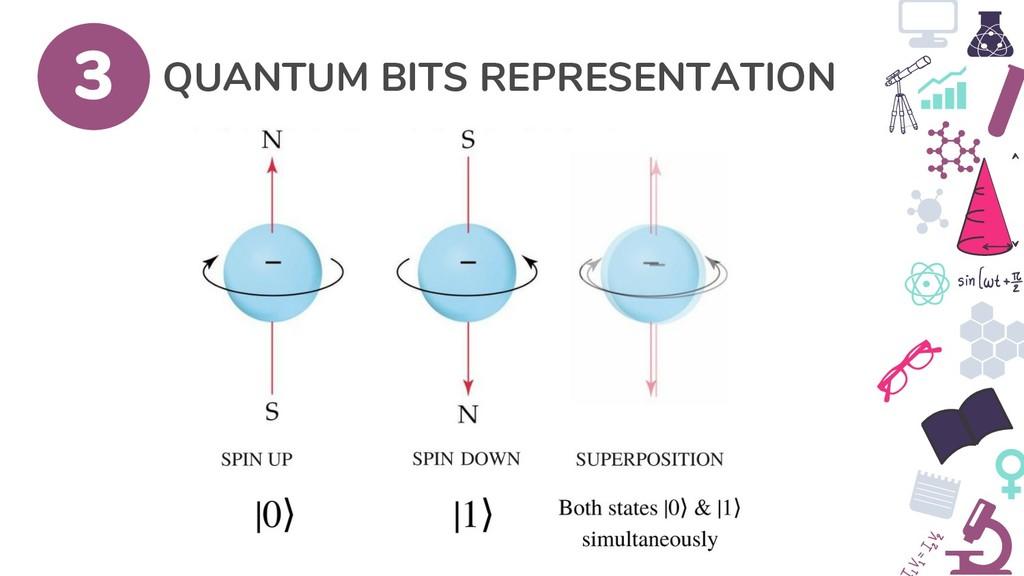 QUANTUM BITS REPRESENTATION 3