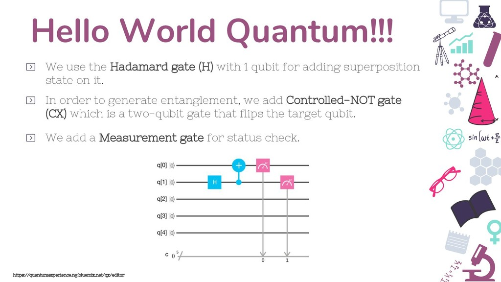 Hello World Quantum!!! We use the Hadamard gate...