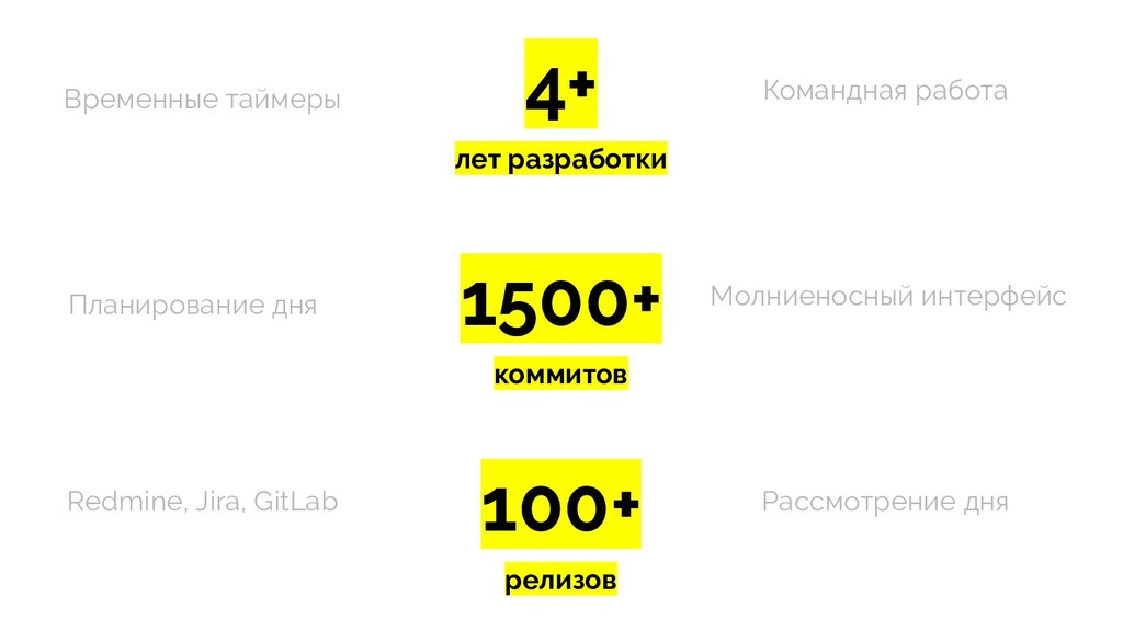 4+ лет разработки 1500+ коммитов 100+ релизов В...