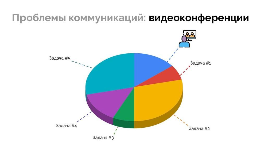 Проблемы коммуникаций: видеоконференции Задача ...