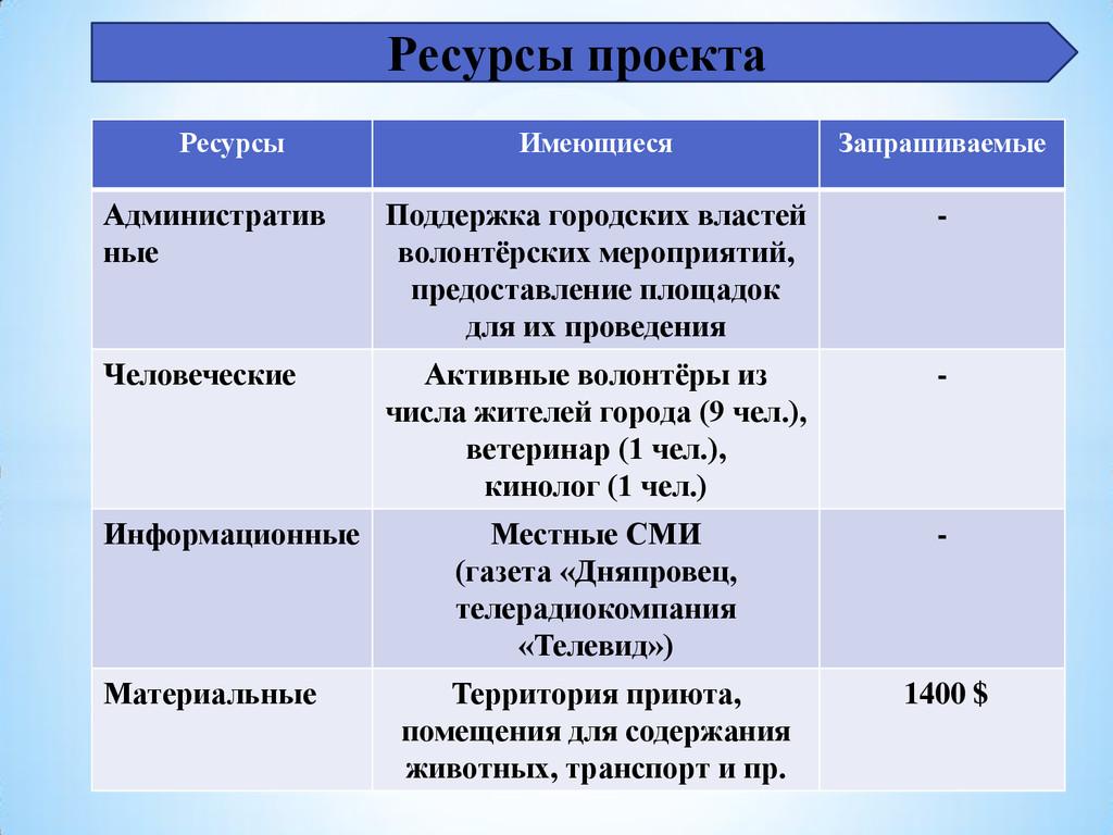 Ресурсы проекта Ресурсы Имеющиеся Запрашиваемые...
