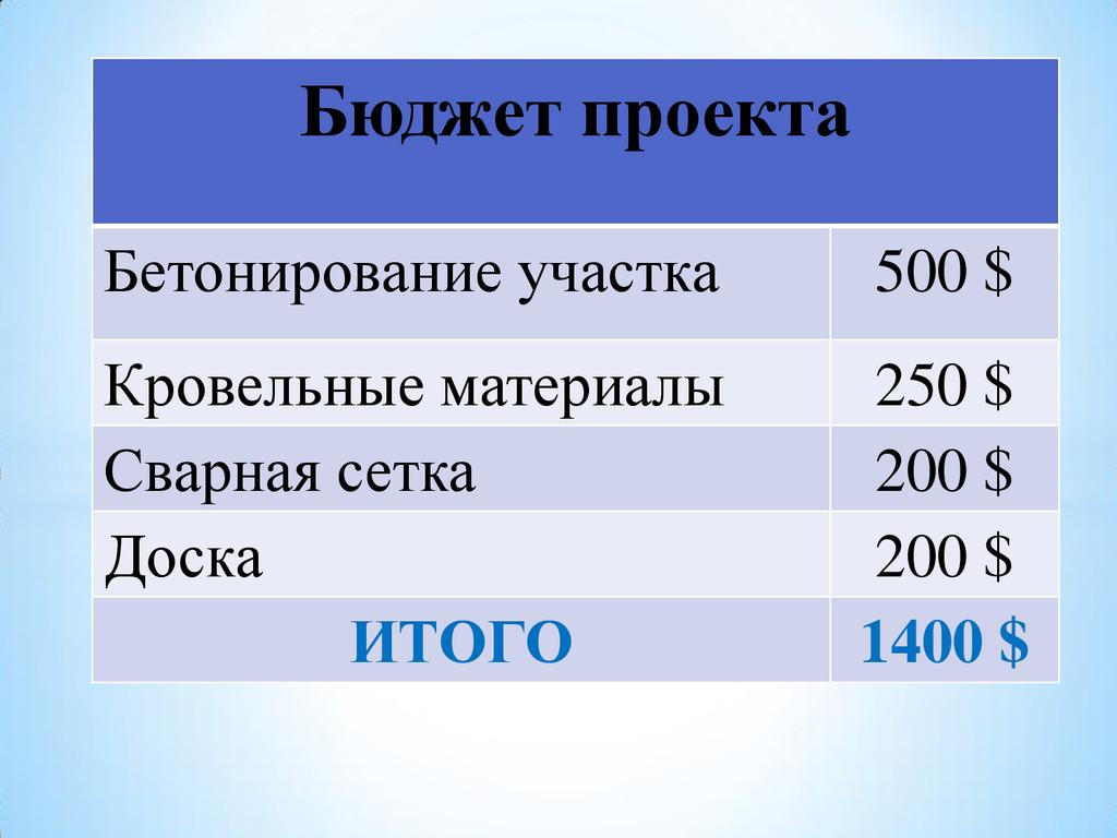 Бюджет проекта Бетонирование участка 500 $ Кров...