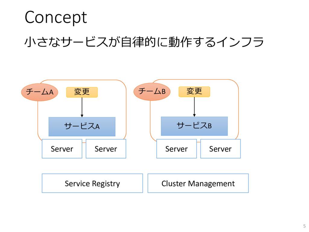 Concept 小さなサービスが自律的に動作するインフラ 5 サービスA 変更 チームA Se...