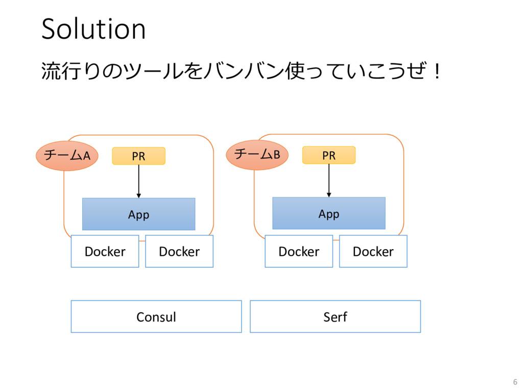 Solution 流行りのツールをバンバン使っていこうぜ! 6 App PR チームA Con...