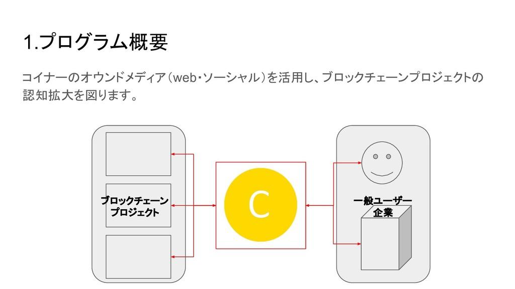 1.プログラム概要 コイナーのオウンドメディア(web・ソーシャル)を活用し、ブロックチェーン...