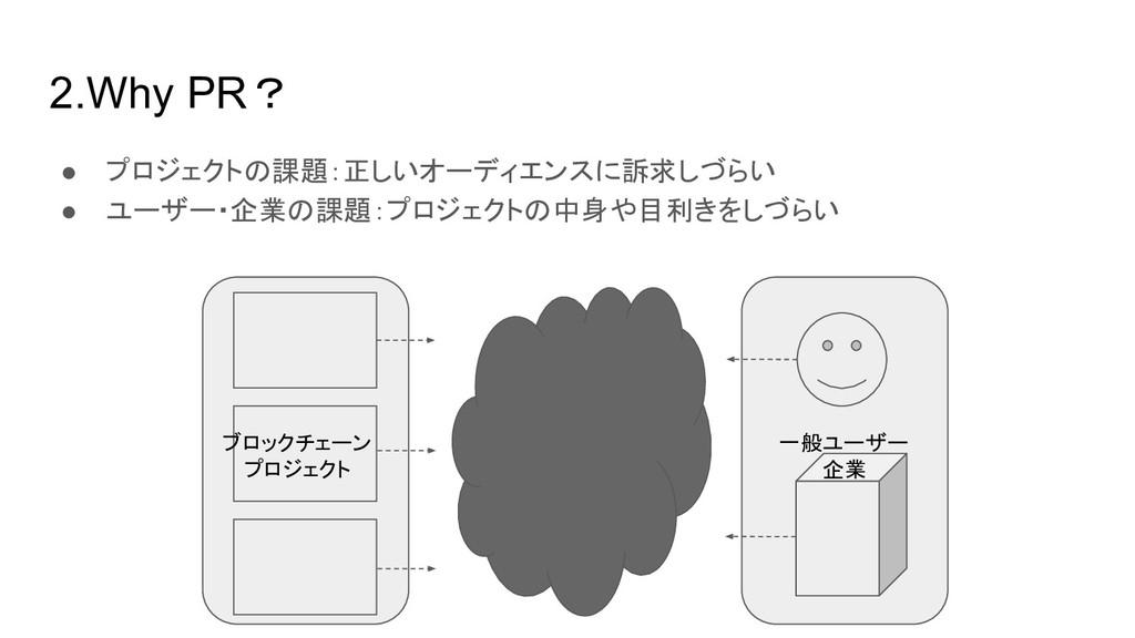 2.Why PR? ● プロジェクトの課題:正しいオーディエンスに訴求しづらい ● ユーザー・...