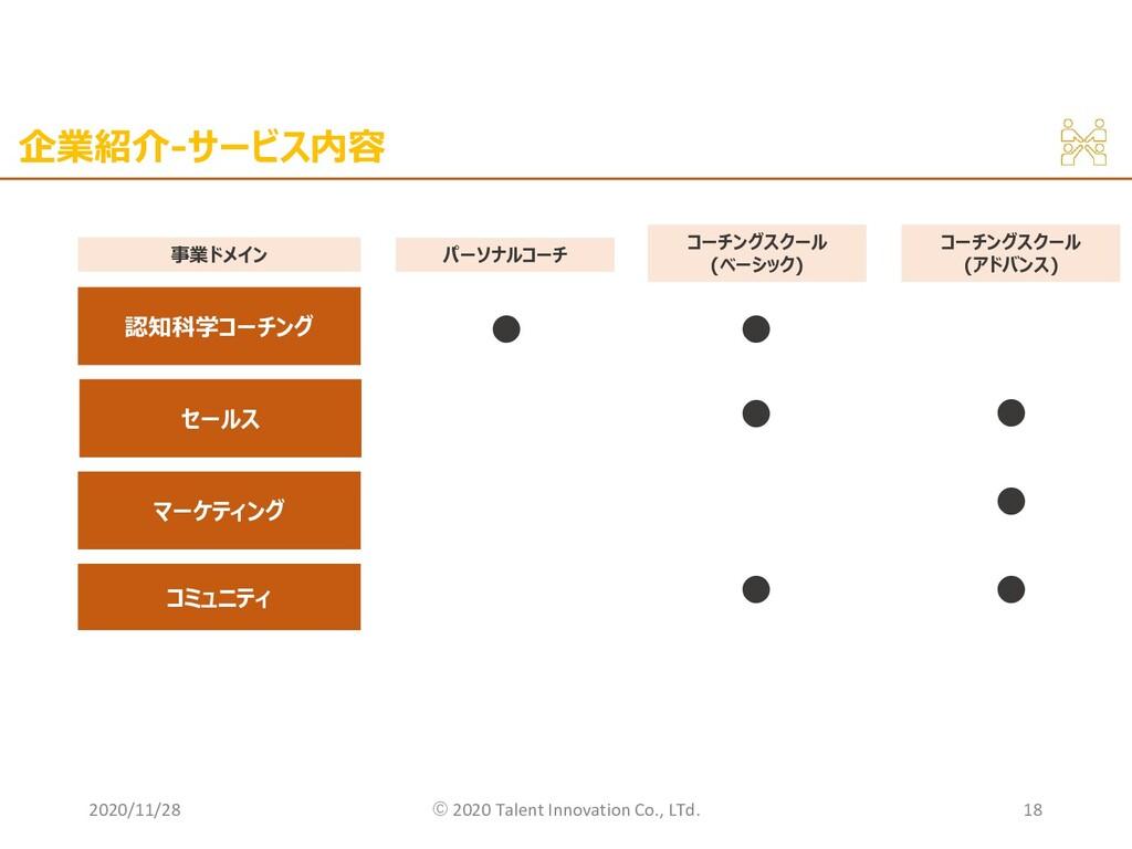 企業紹介-サービス内容 2020/11/28 ©︎ 2020 Talent Innovatio...