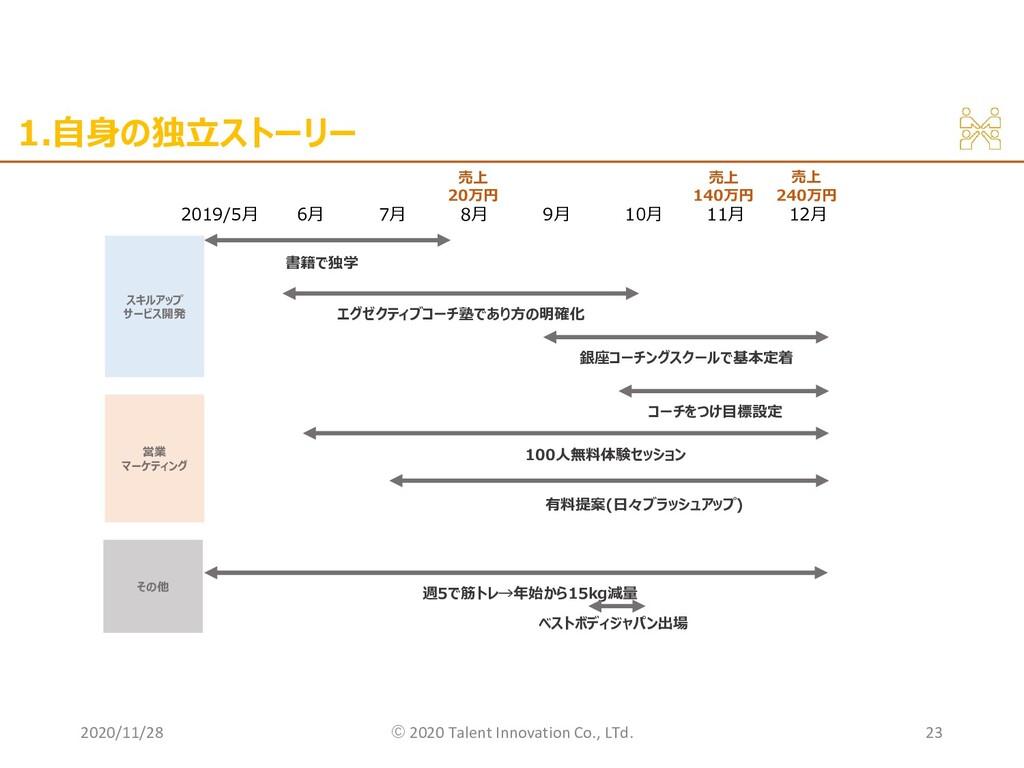 1.自身の独立ストーリー 2020/11/28 ©︎ 2020 Talent Innovati...