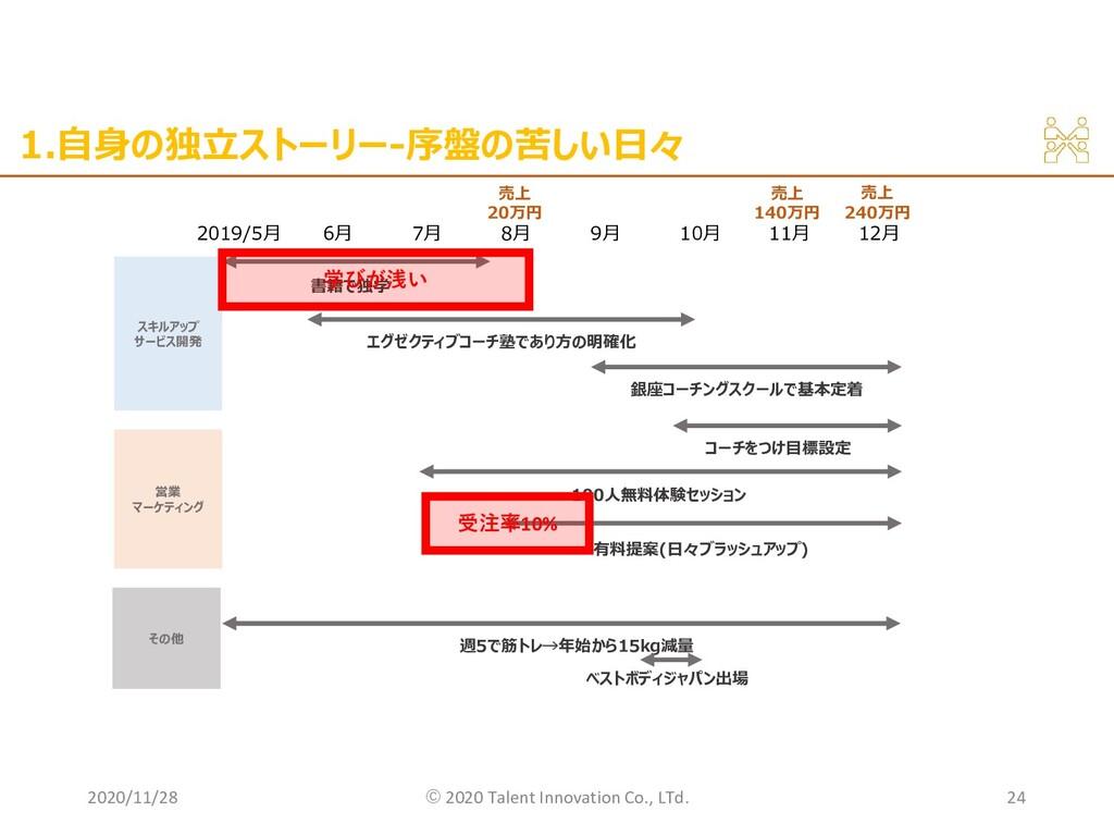 1.自身の独立ストーリー-序盤の苦しい日々 2020/11/28 ©︎ 2020 Talent...
