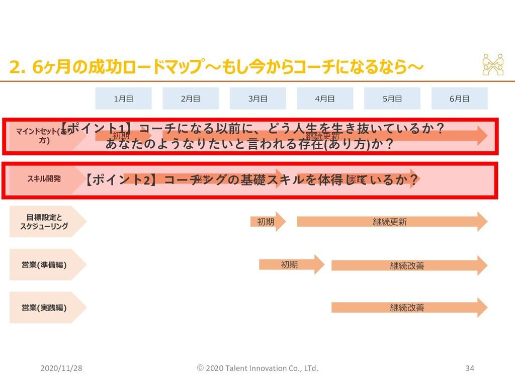 2. 6ヶ月の成功ロードマップ〜もし今からコーチになるなら〜 2020/11/28 ©︎ 20...