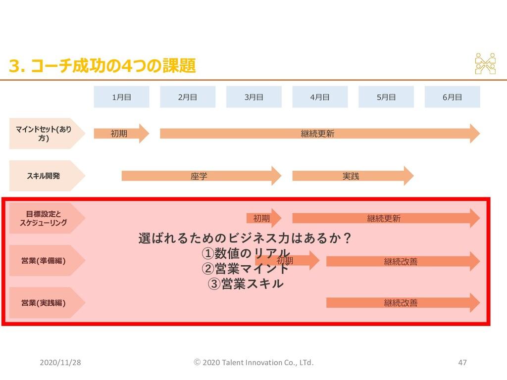 3. コーチ成功の4つの課題 2020/11/28 ©︎ 2020 Talent Innova...