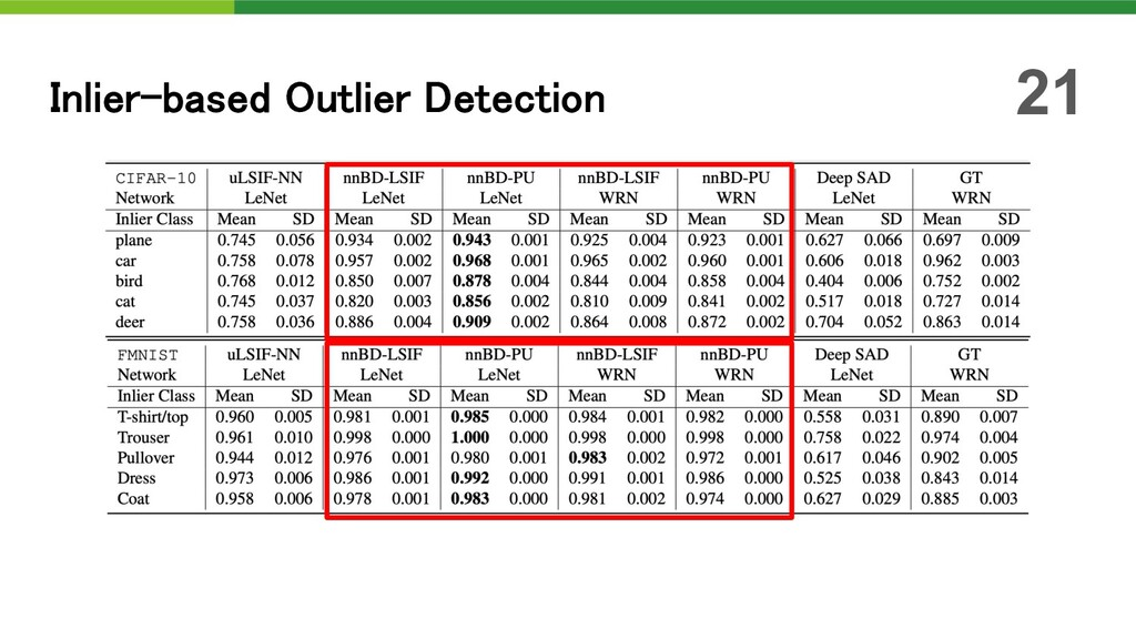 Inlier-based Outlier Detection 21