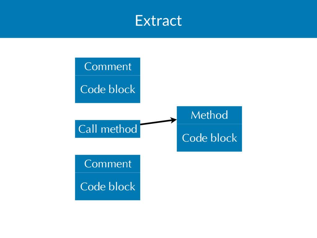 Extract Code block Comment Code block Method Co...