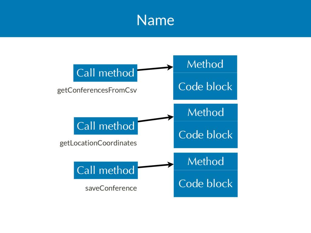 Name Code block Method Code block Method Call m...