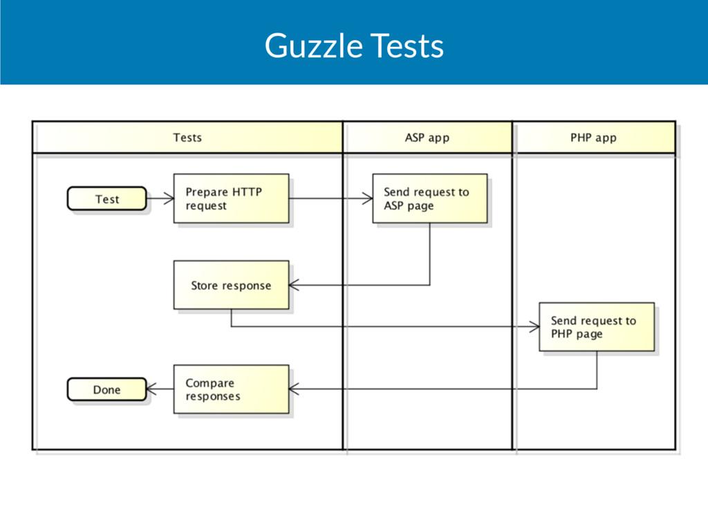 Guzzle Tests