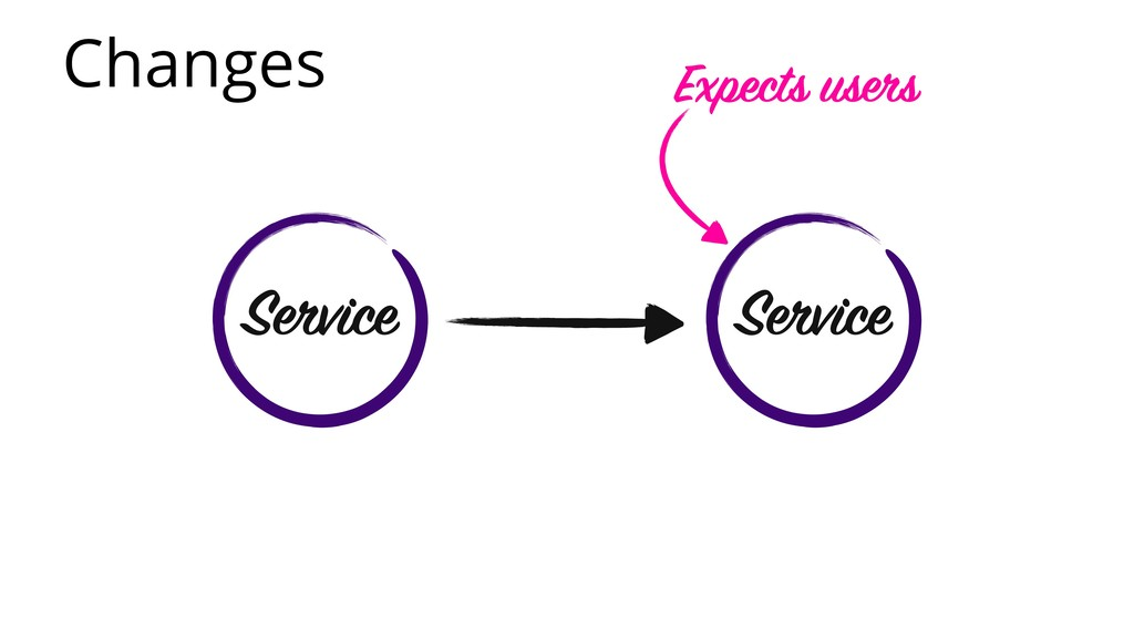 Changes Service Service Expects users