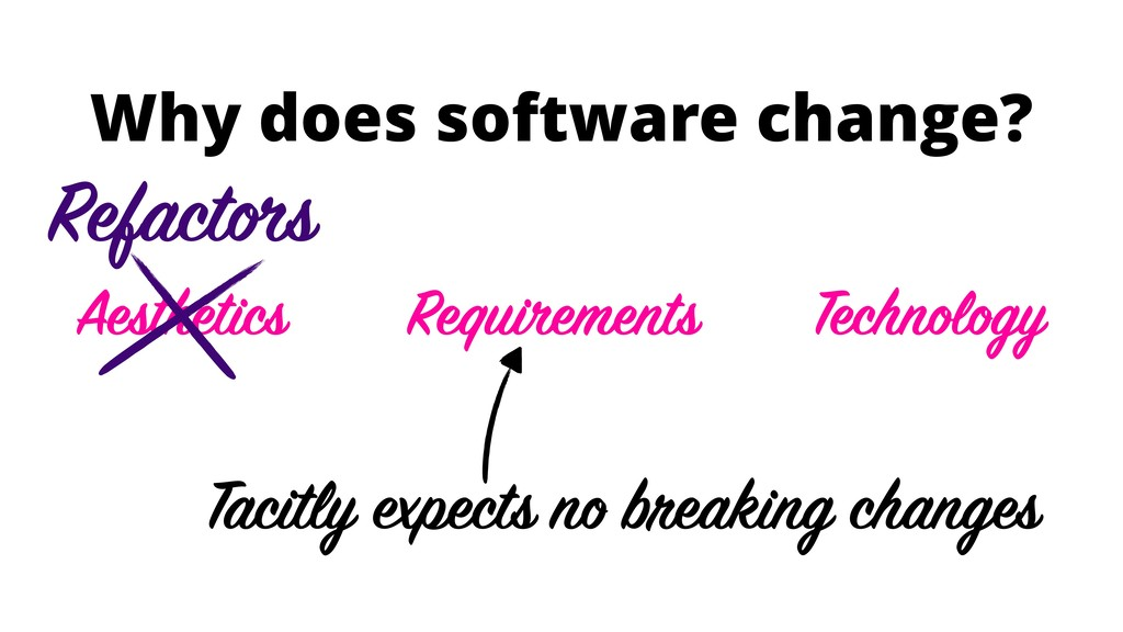 Why does software change? Aesthetics Technology...