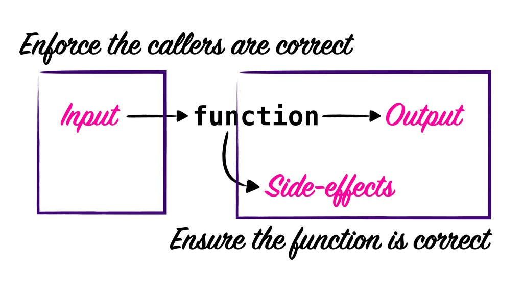 function Input Output Side-effects Enforce the ...
