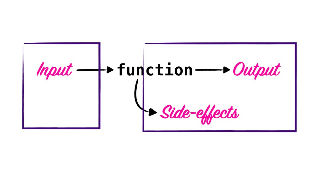 function Input Output Side-effects