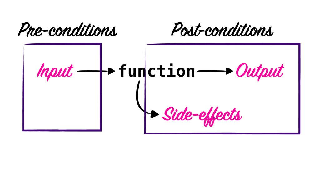 function Input Output Side-effects Pre-conditio...