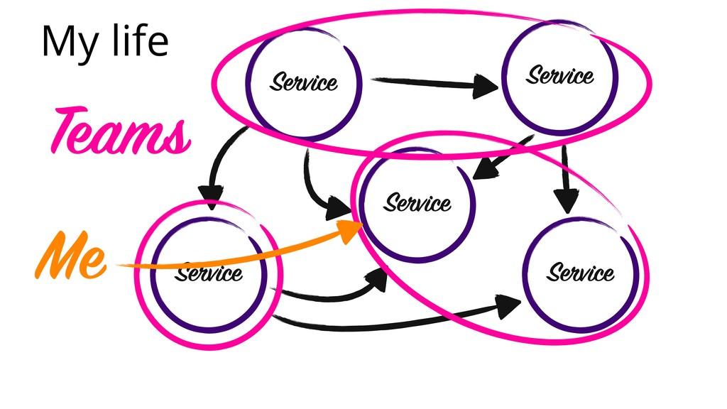 My life Service Service Service Service Service...