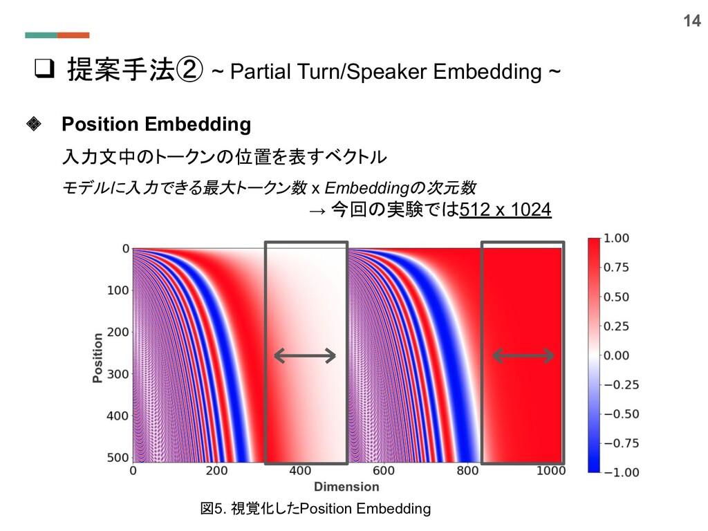 ❑ 提案手法② ~ Partial Turn/Speaker Embedding ~ ❖ Po...