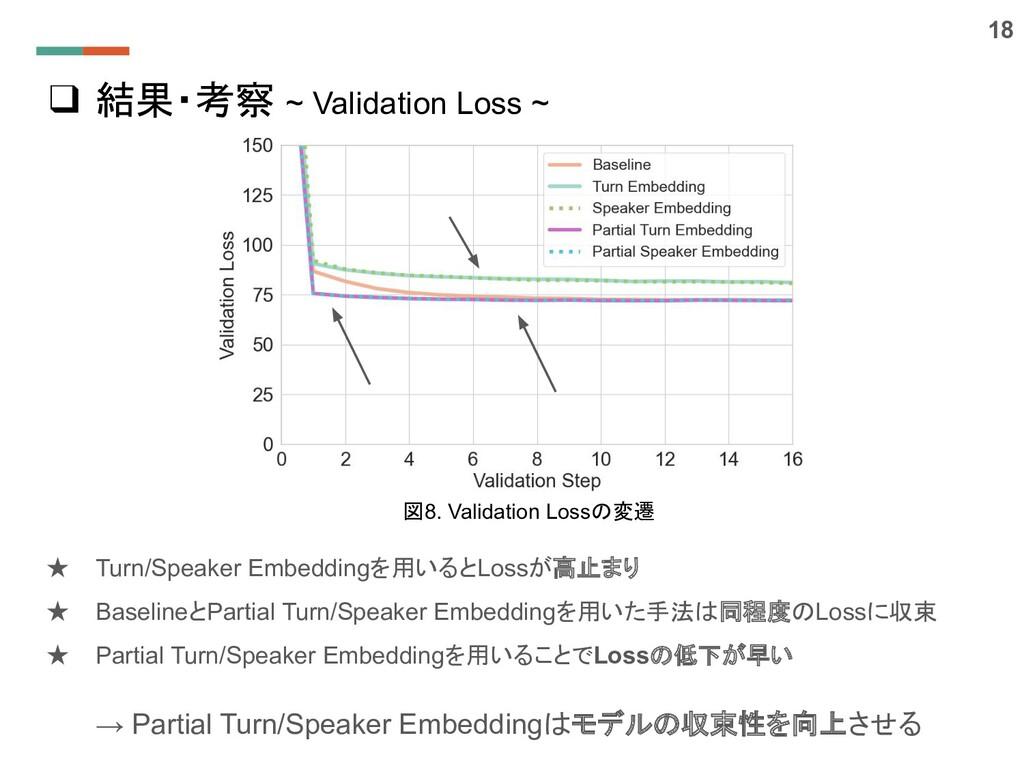 ❑ 結果・考察 ~ Validation Loss ~ ★ Turn/Speaker Embe...