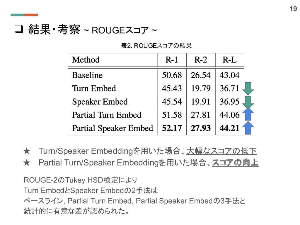 ❑ 結果・考察 ~ ROUGEスコア ~ ★ Turn/Speaker Embeddingを用...