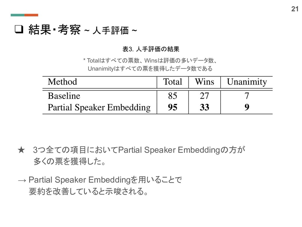 ❑ 結果・考察 ~ 人手評価 ~ ★ 3つ全ての項目においてPartial Speaker E...