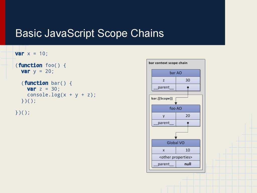 Basic JavaScript Scope Chains var x = 10; (func...