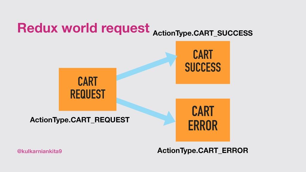 @kulkarniankita9 Redux world request CART SUCCE...