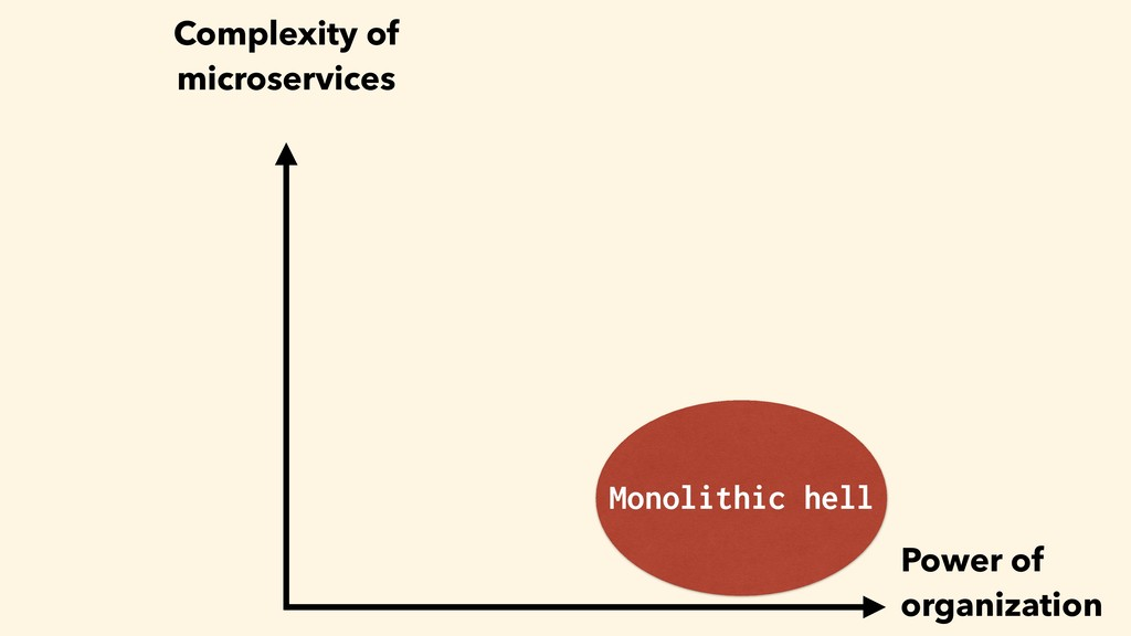 Monolithic hell Power of organization Complexit...